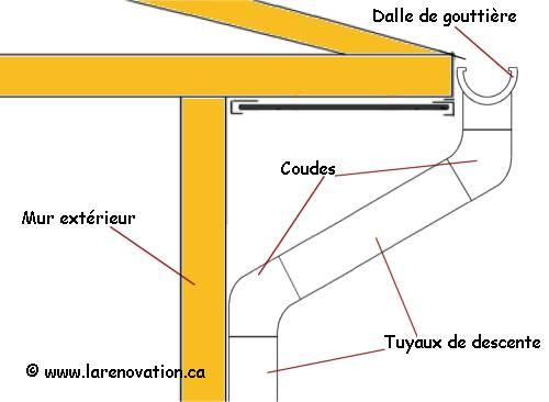 L installation des gouttières du toit