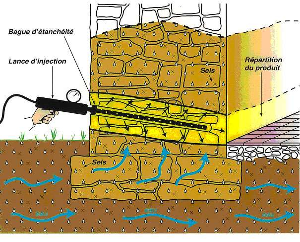 Remontées de sol lutter contre l humidité barrière