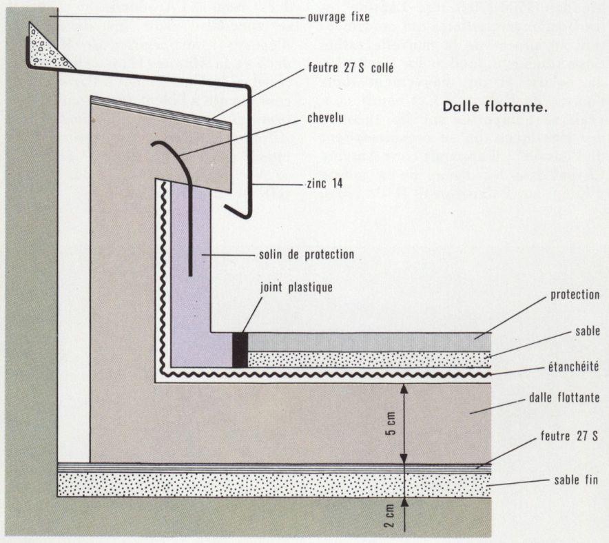 étanchéité Terrasse Accessible Concept