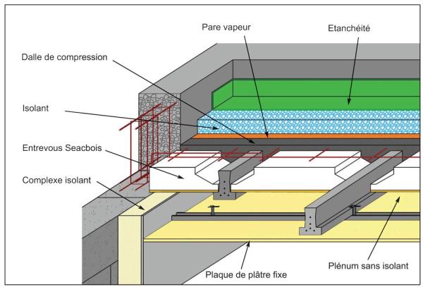 Dalle beton toiture terrasse veranda styledevie