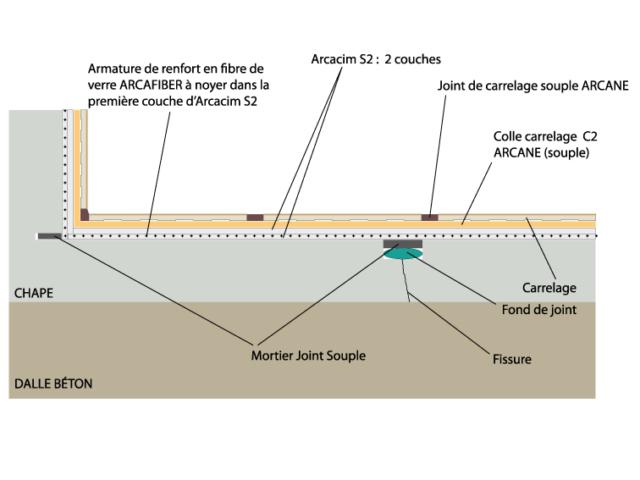 Étanchéité des dalles béton ARCACIM S2 etancheite