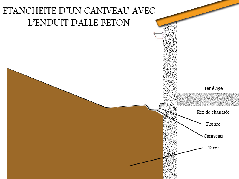 étanchéité terrasse béton fissurée veranda styledevie