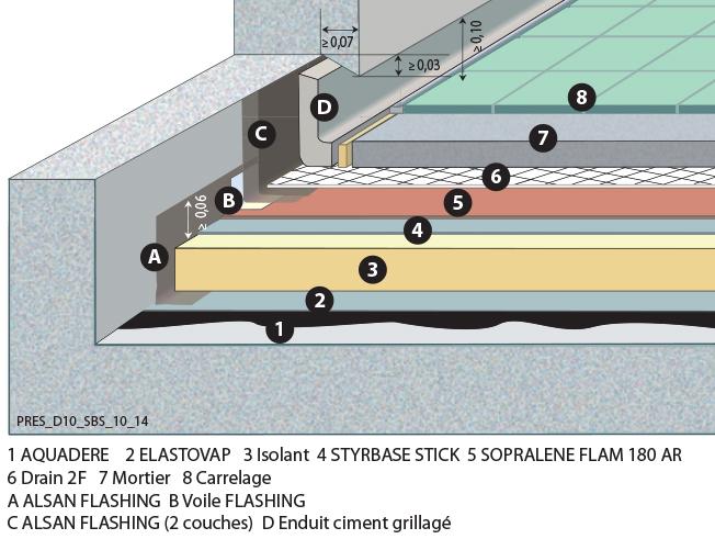 étanchéité Carrelage Terrasse etancheite terrasse