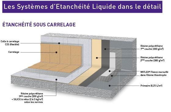 Etancheite D Une Terrasse Carrelee davidreed