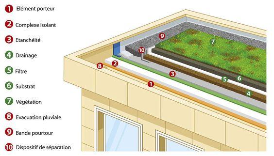 Etancheite toit Terrasse Accessible Ment Bien isoler Un toit Terrasse
