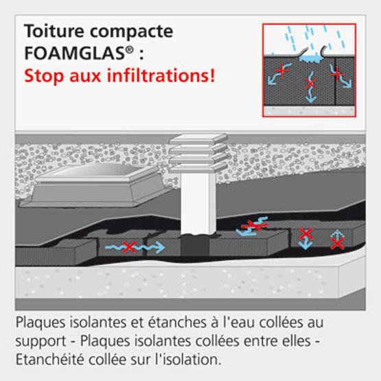 Isolation thermique des toitures sous membrane d