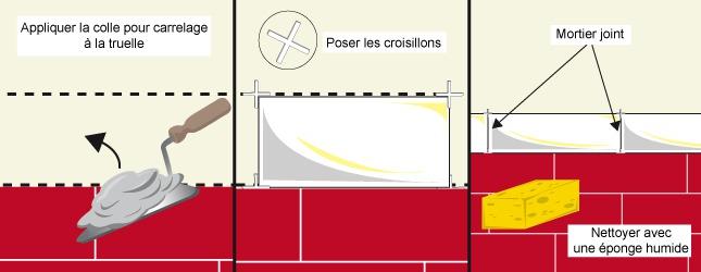 Frise Carrelage Salle De Bain Schème