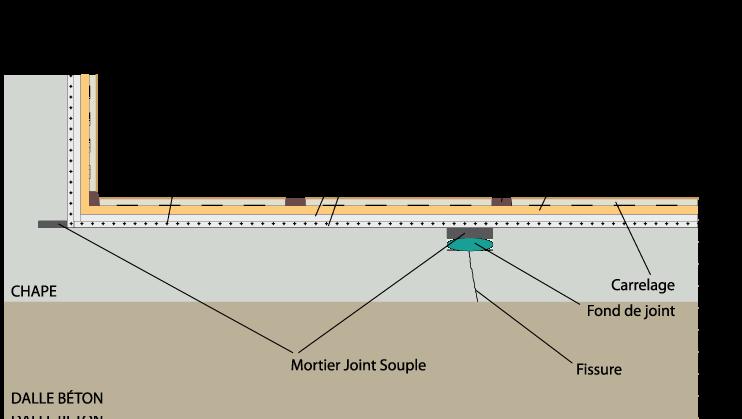 Joint Carrelage Terrasse Etancheite Liquide sous Carrelage Terrasse toit Plat - Idees Conception ...