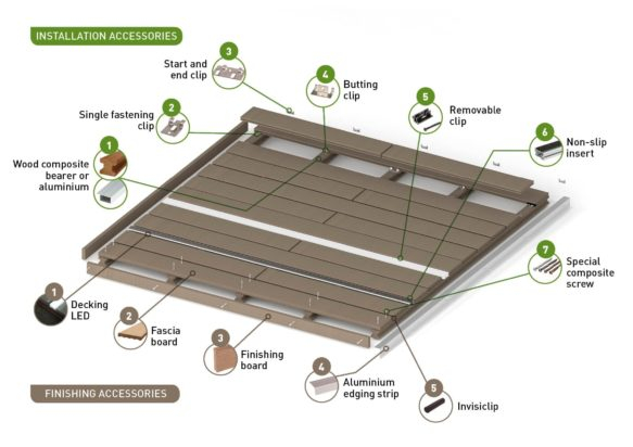 Decking accessories and finishes Silvadec
