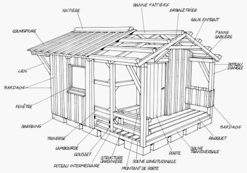 ment construire une cabane deco brico
