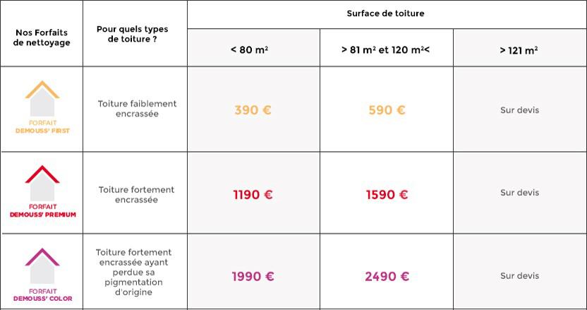 Prix toiture Au M2 Nettoyer Et Entretenir Sa toiture Ad Validem isolation - Idees Conception ...