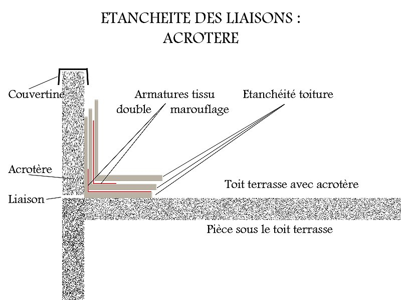 Réparer une fuite sur une souche de cheminée avec un