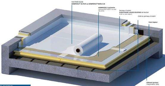 Produit Etancheite toiture Système Plet D étanchéité Et D isolation Des toitures