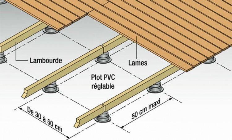 Réaliser une terrasse avec des lames de bois en 2019