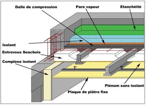 Toiture Terrasse traitez le pont thermique et le point