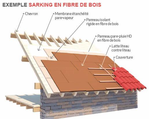 Sarking Isolation des toitures en 2015 ORCZ