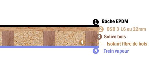 3 techniques d isolation des toitures plates
