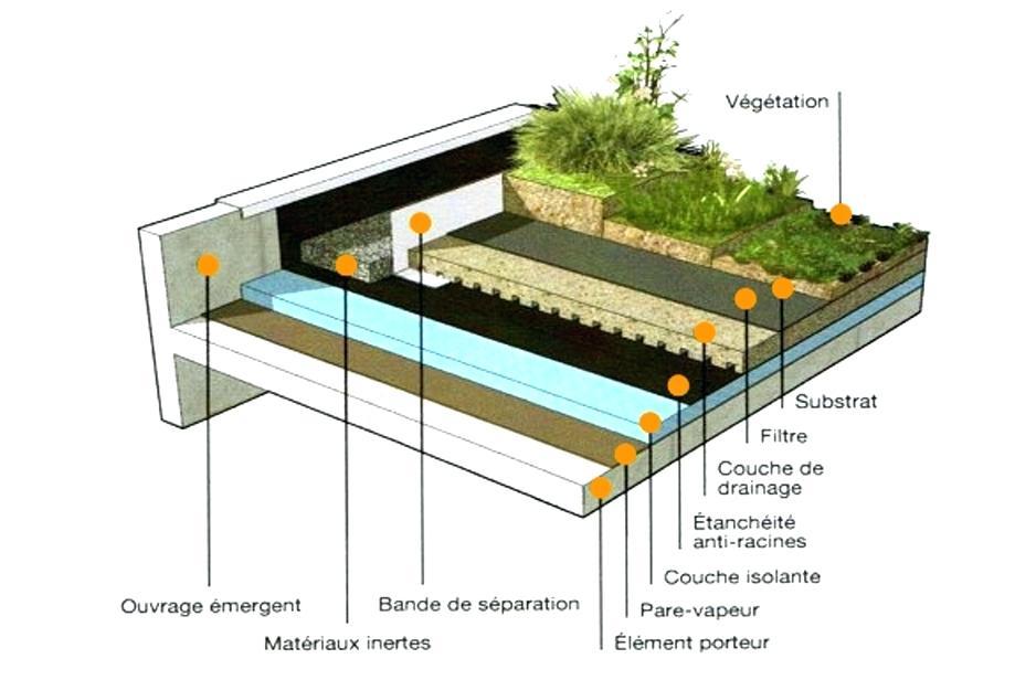 Toiture Terrasse Inaccessible toit Terrasse Ve Alise ...