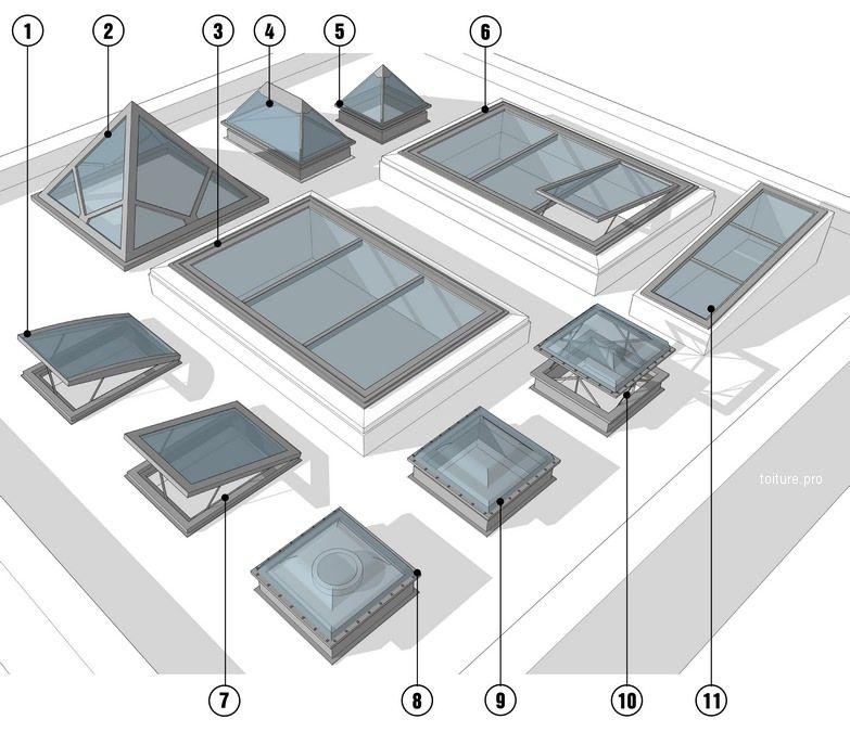 Les différents types de fenêtres verrières et coupoles
