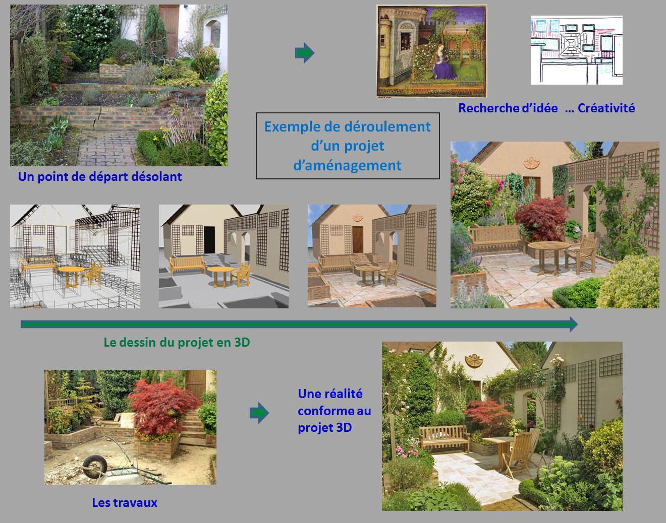Deroulement Projet Amenagement Jardin 3D tout Exemple D Aménagement De Jardin