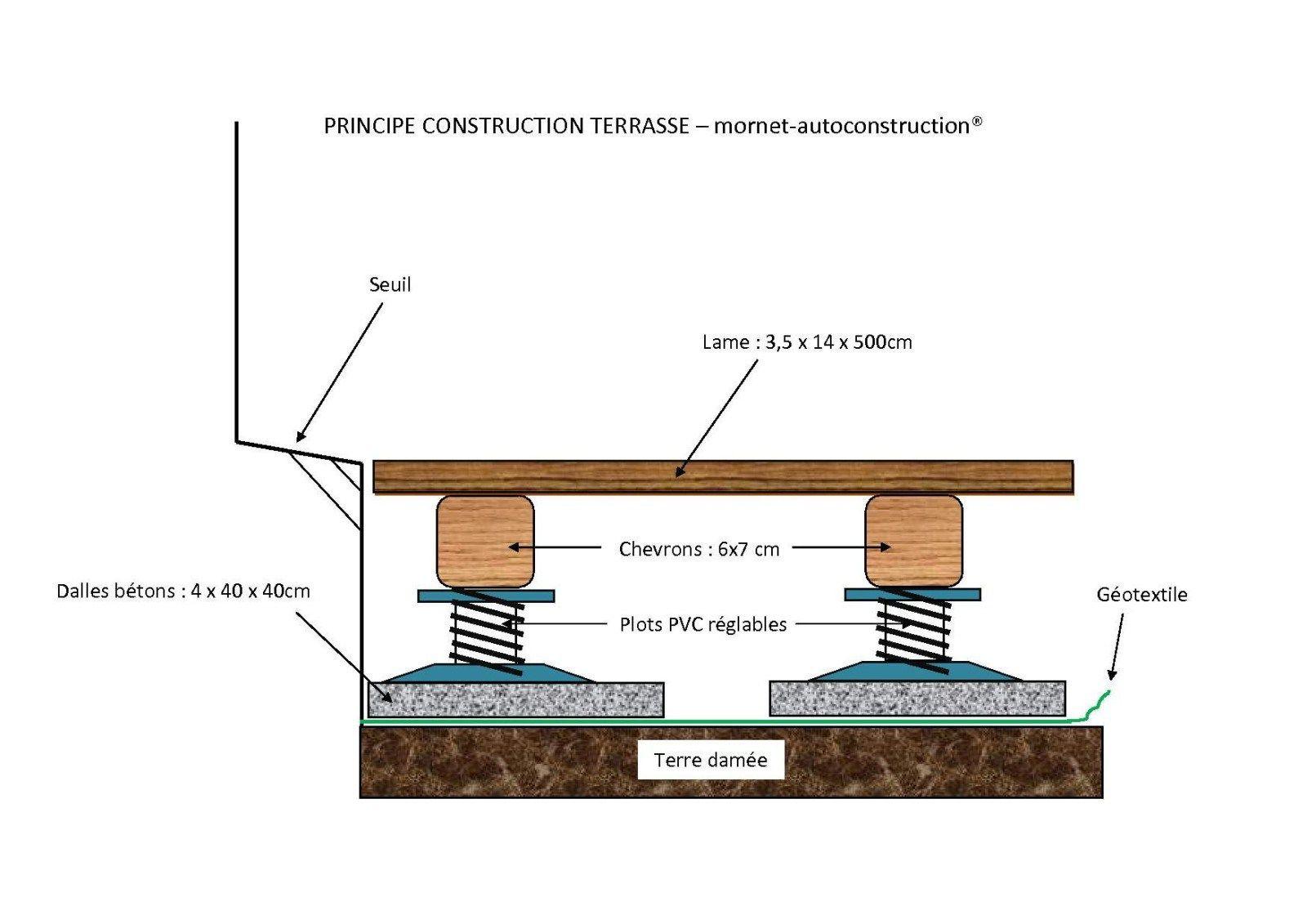 Coupe Technique Terrasse Bois | Terrasse Bois, Construction ... avec Dalle Stabilisatrice Pour Plot À Vérin Blooma