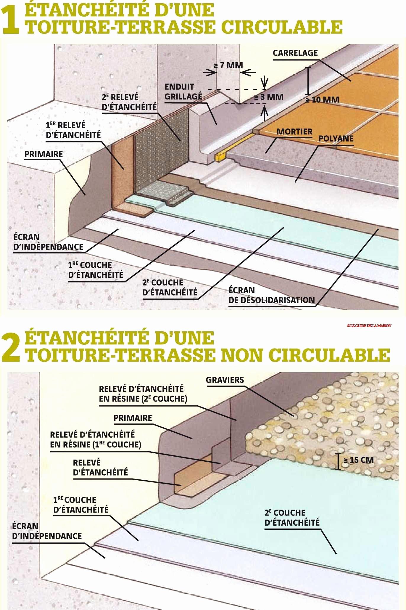 Etancheite Toit Terrasse Prix Au M2   Idees Conception Jardin