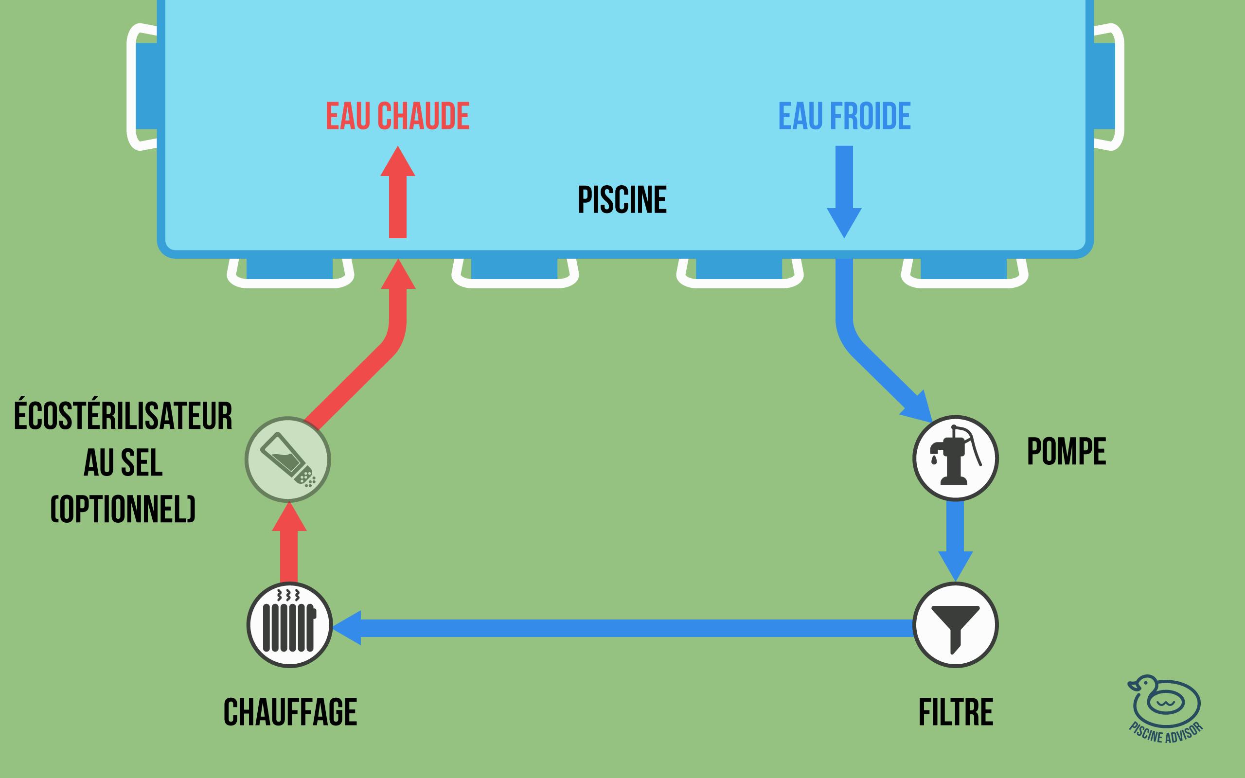 Chauffage Piscine Hors Sol 🔥: Toutes Les Solutions ... intérieur Chauffage Piscine Autoportée