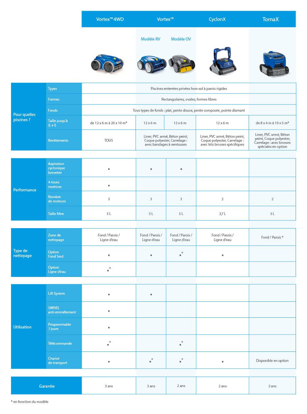 Comment Choisir Son Robot De Piscine Électrique ? | Zodiac ... tout Comparatif Robot Piscine Electrique