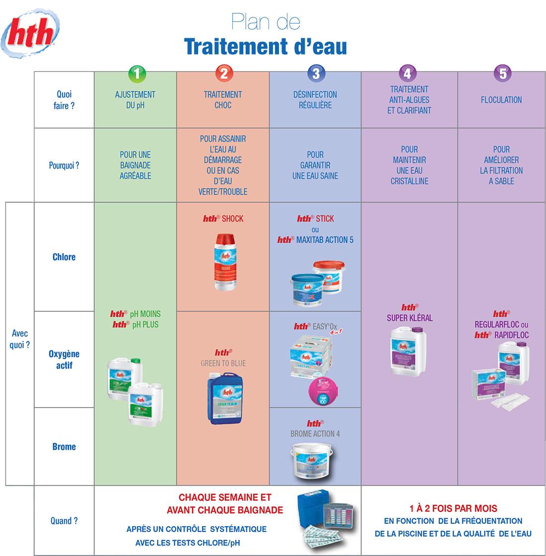 Guide De Traitement De L'eau tout Produit Piscine Hth