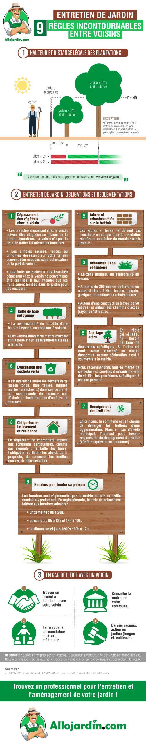 Obligation Et Règlementation Jardin : Elagage, Abattage ... pour Tarif Entretien Jardin