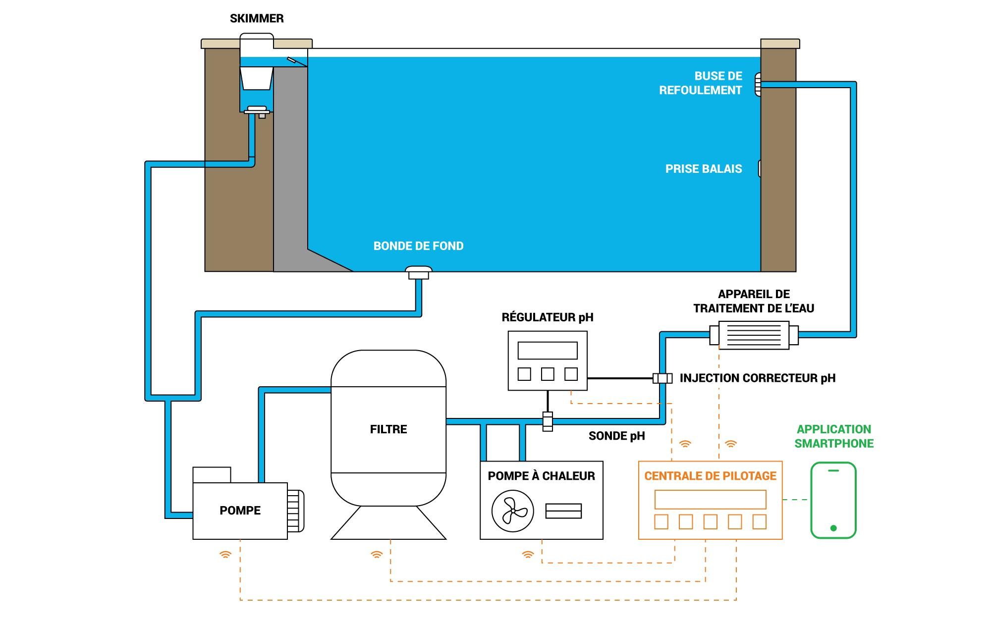 Schéma De Filtration D'une Piscine - Plan De Montage - Guide ... pour Refoulement Piscine