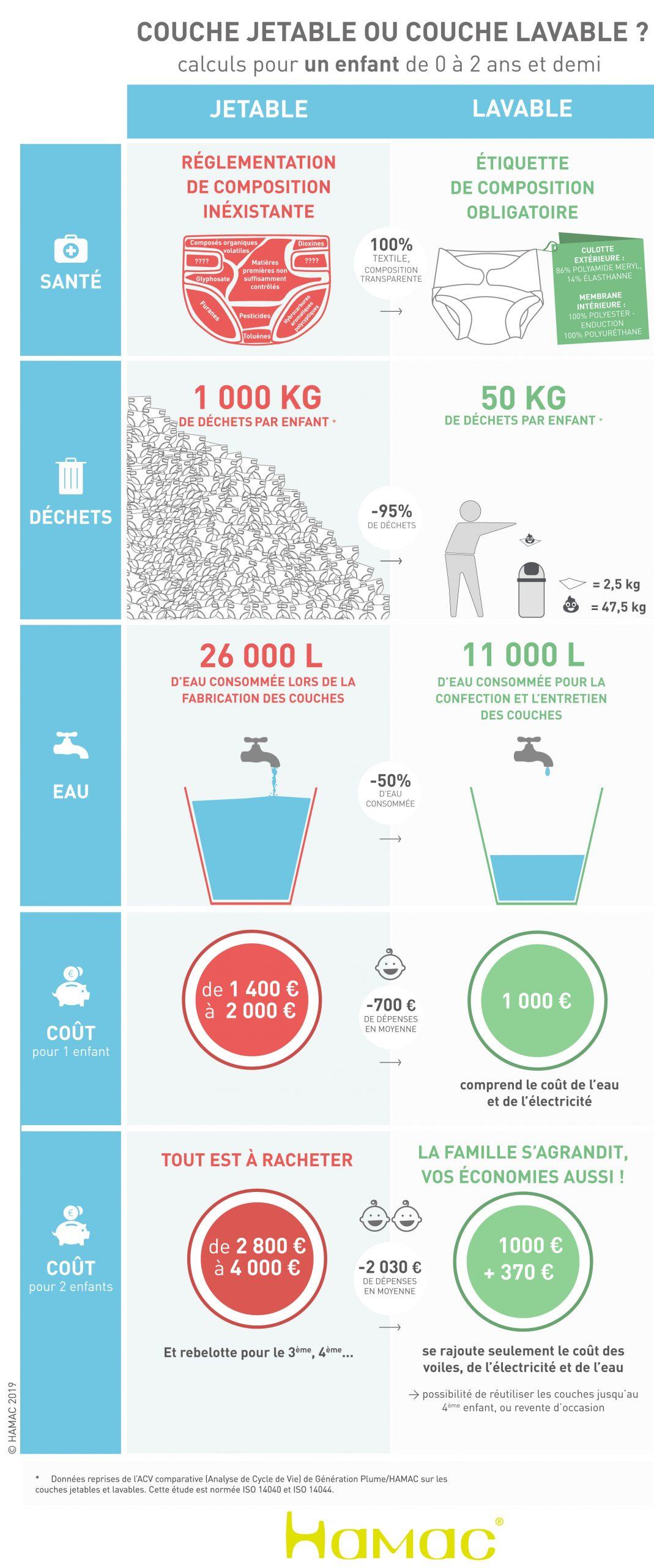 Stop Aux Couches Toxiques ! concernant Couche Piscine Jetable