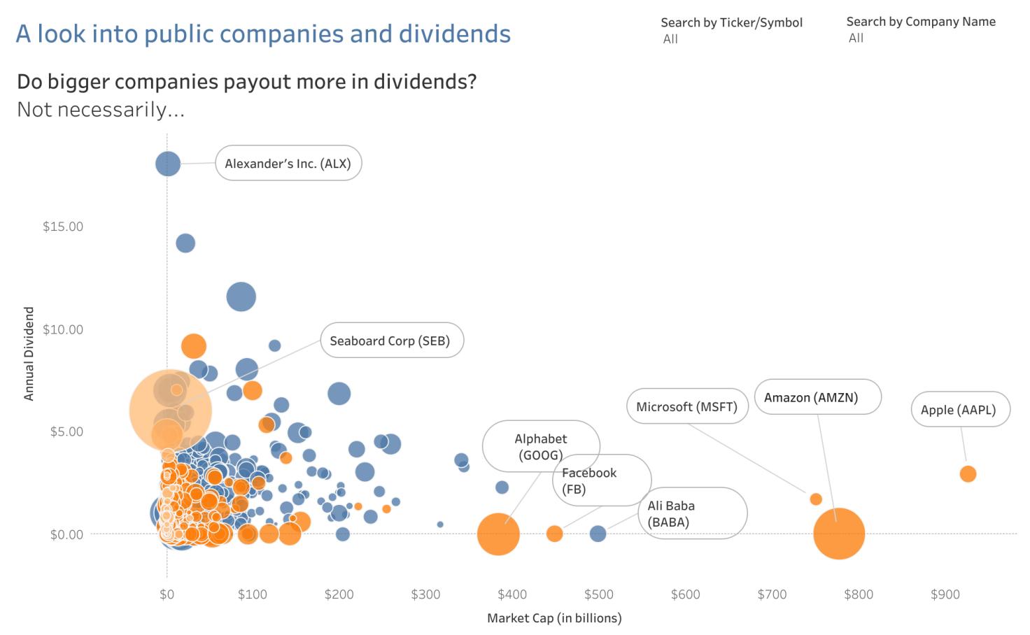 A Look Into Public Companies And Dividends - Phil Coomes ... destiné Tableau.chartercom