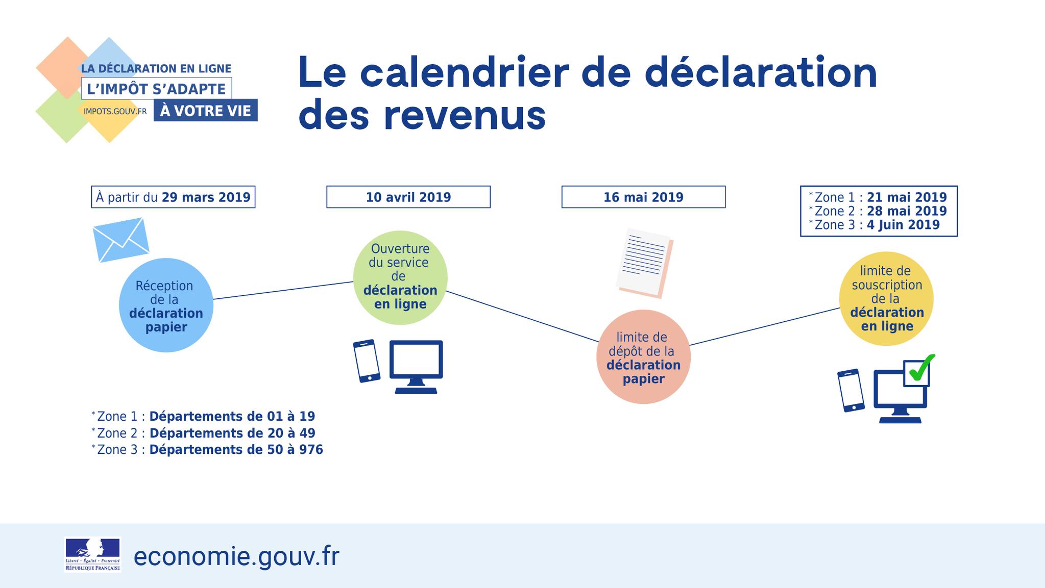 Impôt Sur Le Revenu 2019 : Dates Limites De Déclaration De ... intérieur Declaration Piscine Impots