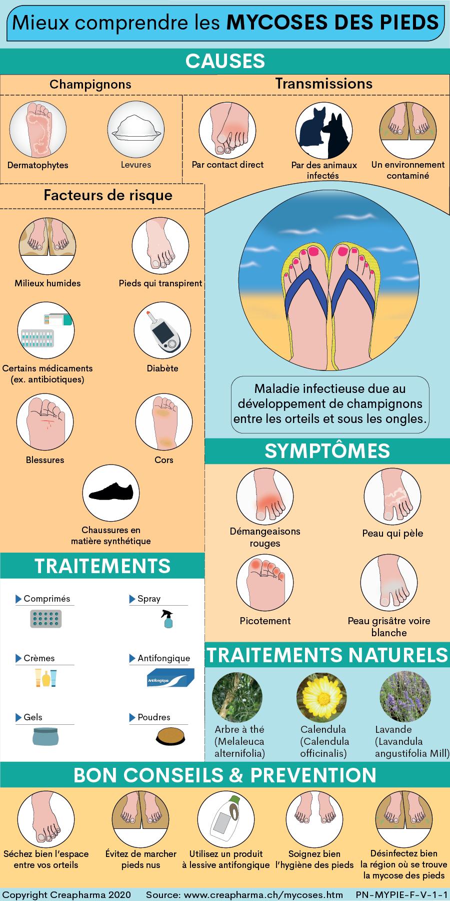 Mycose Des Pieds : Symptômes Et Traitements   Creapharma pour Mycose Piscine