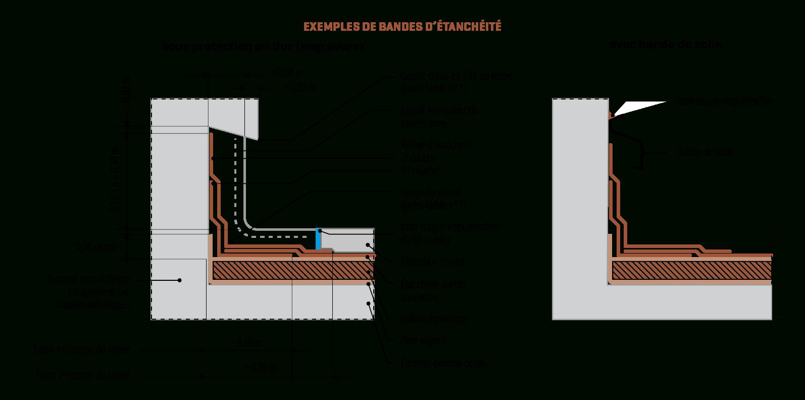 Toitures-Terrasses, Le Point Faible : Les Relevés - Agence ... intérieur Acrotère Toiture Terrasse
