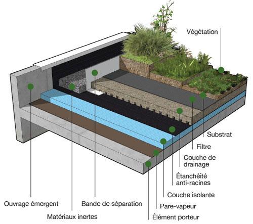 Étanchéité Des Terrasses Jardins : Améliorer L'Aspect Des ... tout Toiture Terrasse Sans Acrotère