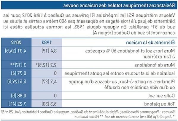 Simulation Gratuite : Isolation 1 Euro Maison / Isolation ... dedans Bille Polystyrene Isolation Leroy Merlin